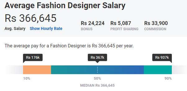 Fashion All The Time How Much Does A Fashion Designer Earn