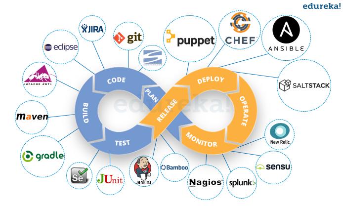 """What are """"DevOps tools""""? - Quora"""
