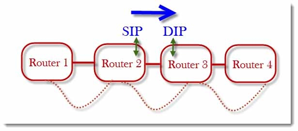Ethernet: What happens if two devices connected to the