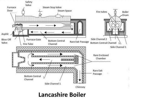 What is a Lancashire boiler? - Quora