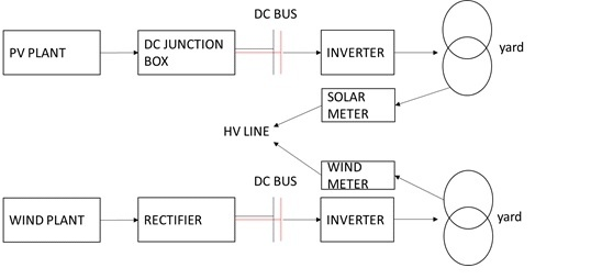 new wind/solar power plant  this type of system would be more perfect  for fixed speed wind turbine given the fact that they are directly  integrated to
