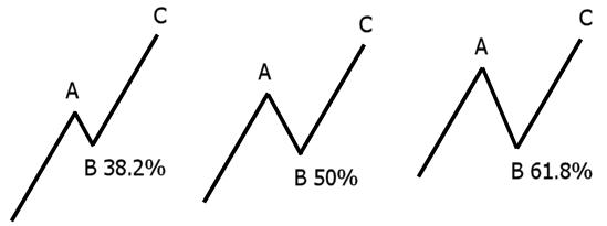 Fibonacci formula forex trading