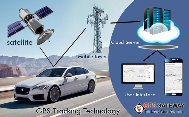 What is a GPS device? - Quora