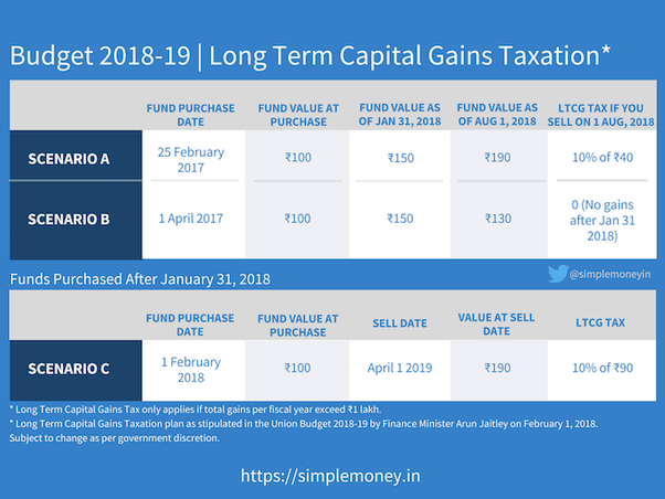 Image result for Long-Term Capital Gain Tax- Simplified [Budget 2018-19] images