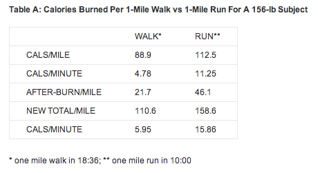 Does Walking Burn More Calories Than Running Quora