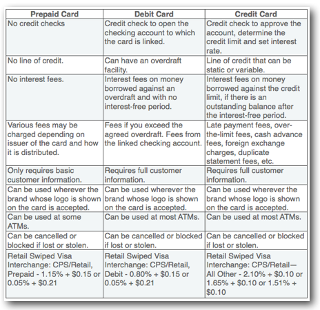 are the interchange fees charged by green dot comparable to other debit transaction interchange fees - Add Money To Prepaid Card With Credit Card