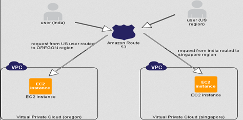 What are the best use cases for Amazon's new Route 53? - Quora