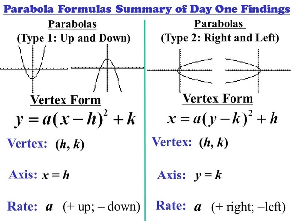 standard form vs vertex form  How to know the vertex form of a horizontal parabola - Quora