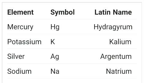 Why Is The Chemical Symbol For Potassium K Quora