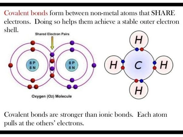 Ionic And Covalent Bonds Diagram - Block And Schematic Diagrams •