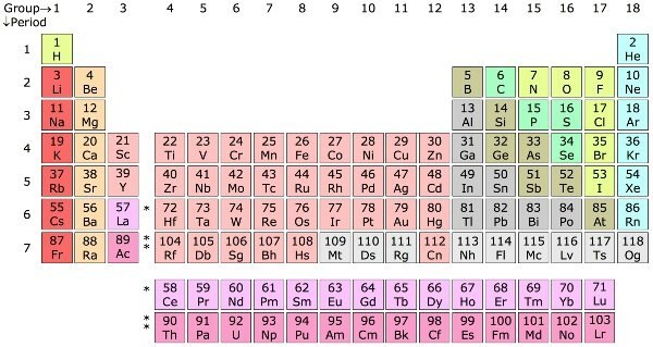 Why dont we have a periodic table of compounds like the elements now look around everything you see and know exists is made up of those hundred odd elements urtaz Images