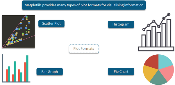What are the various ways to plot graphs using python quora designed for the development of graphs charts etc in order to provide interactive data visualisation matplotlib is inspired from the matlab software ccuart Images