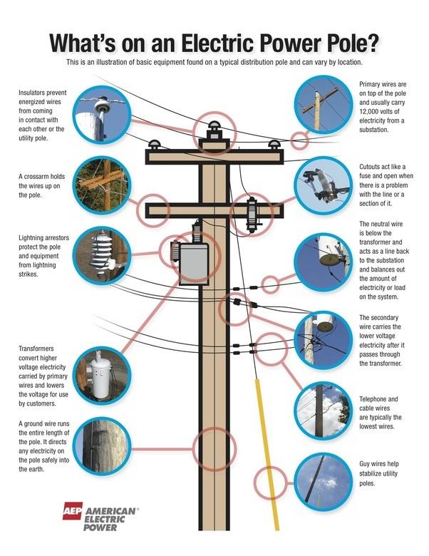 main qimg ff28356072648525a02e9aac0c1f50bb c what do the handles on power poles do? quora