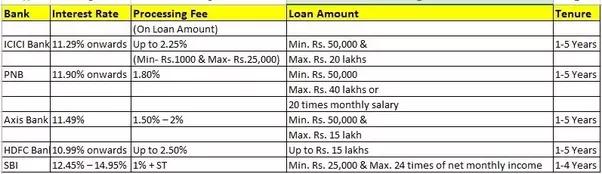 best personal loan bank