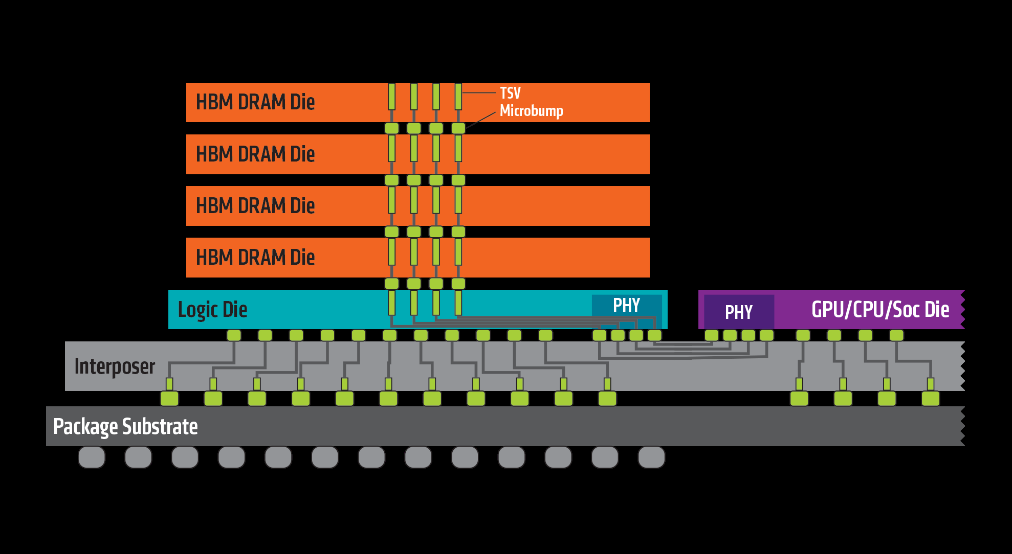 What is the difference between HBM (High Bandwidth Memory