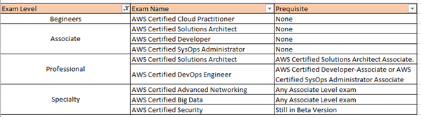 aws certified security