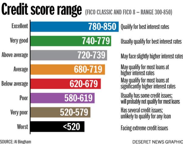 Резултат слика за credit score infographics
