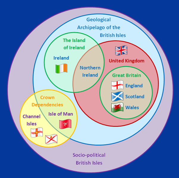 how is england and britain the same
