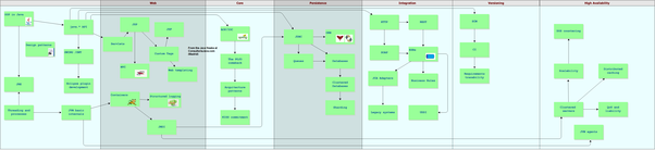 All The Parts Of The Systems In A Way That Will Really Work With The  Requirements And ...