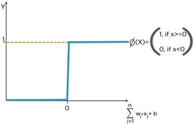 identity activation function tensorflow
