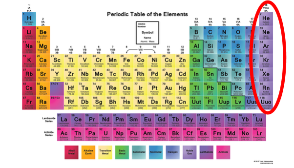 Why are inert gases monatomic quora inert gases are elements occupying a special place on the periodic table and referred to as noble gases urtaz Choice Image