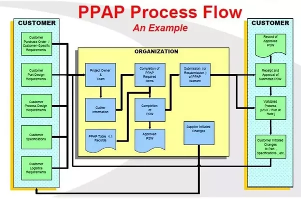 what is production part approval process quora