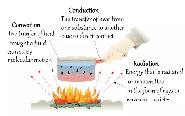 What Are The Differences And Similarities Between Conduction And