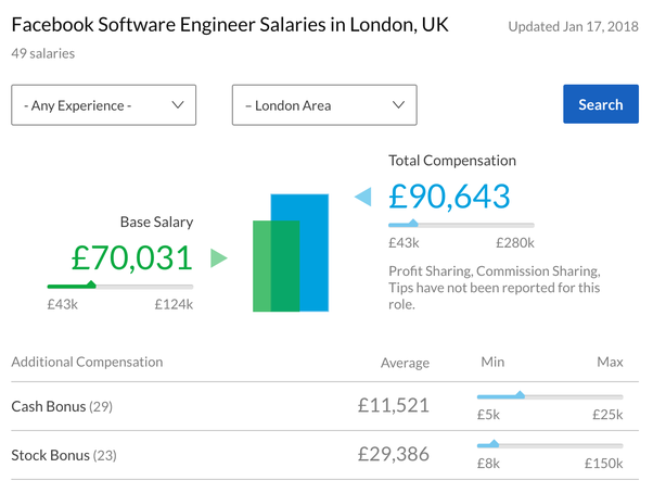What's the current (2017–2018) base salary for an engineer at Google