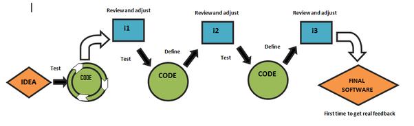 What is agile methodology? - Quora