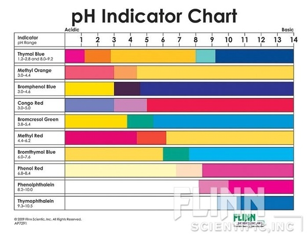As You Can See Methyl Orange Changes Colour At PH3 4 And Phenolphthalein PH9 Neither One Is A Good Indicator For Perfect Neutrality