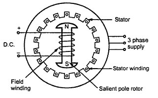 INDUCTION MOTOR: Stator winding is similar to that of a synchronous motor. It is wound for a specific number of poles. A squirrel cage rotor or a wound ...