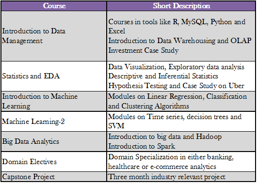 Is it worth going for PG Diploma program in Data Analytics offered