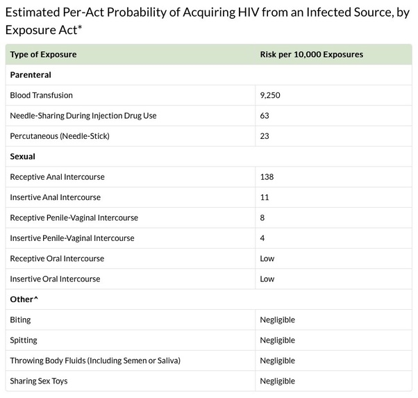 unprotected sex hiv transmission rate in Waterloo