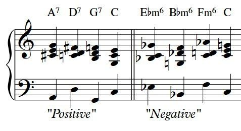 What is negative harmony in music? - Quora