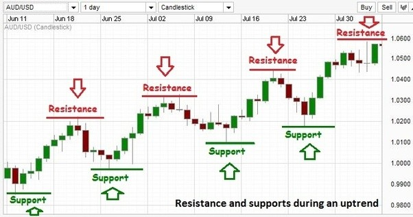 Support line forex