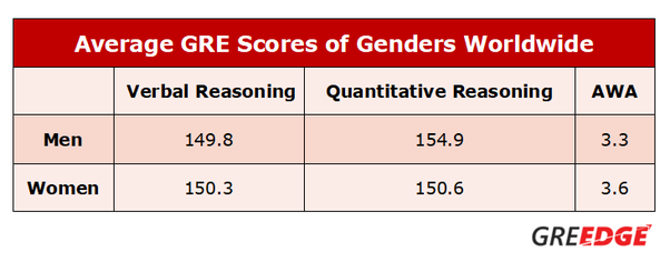 How easy is it to get a 300+ score in GRE? - Quora