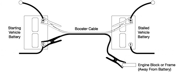 Right way to hook up jumper cables