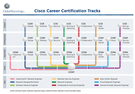 Which CISCO certification should I do to learn PABX installation ...