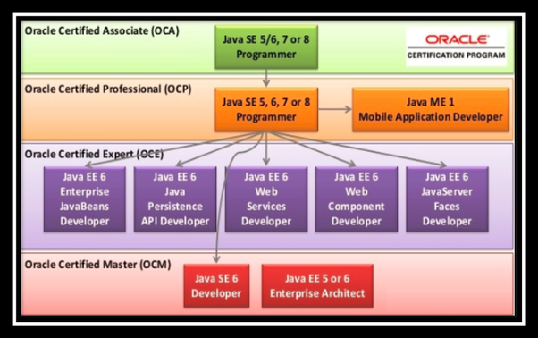 How to start preparing for the Oracle Java certification - Quora