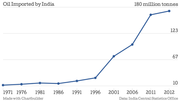 Why does India import oil? - Quora
