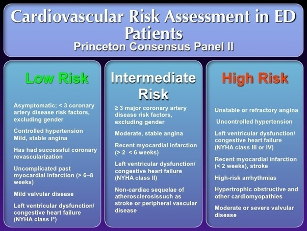 does the assessment of risk factors See also separate article prevention of cardiovascular disease  risk assessment tools to estimate the patient's 10-year risk of developing cardiovascular.